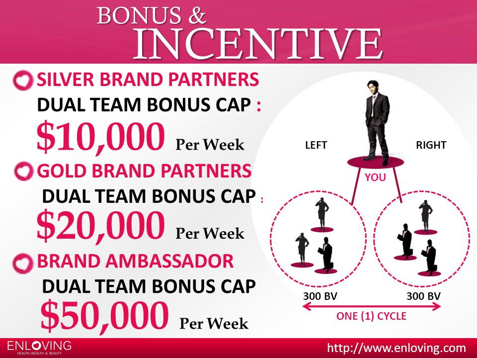 http://www.enloving.com BONUS & INCENTIVE YOU 300 BV LEFTRIGHT 300 BV ONE (1) CYCLE SILVER BRAND PARTNERS DUAL TEAM BONUS CAP : $10,000 Per Week GOLD BRAND PARTNERS DUAL TEAM BONUS CAP : $20,000 Per Week BRAND AMBASSADOR DUAL TEAM BONUS CAP $50,000 Per Week