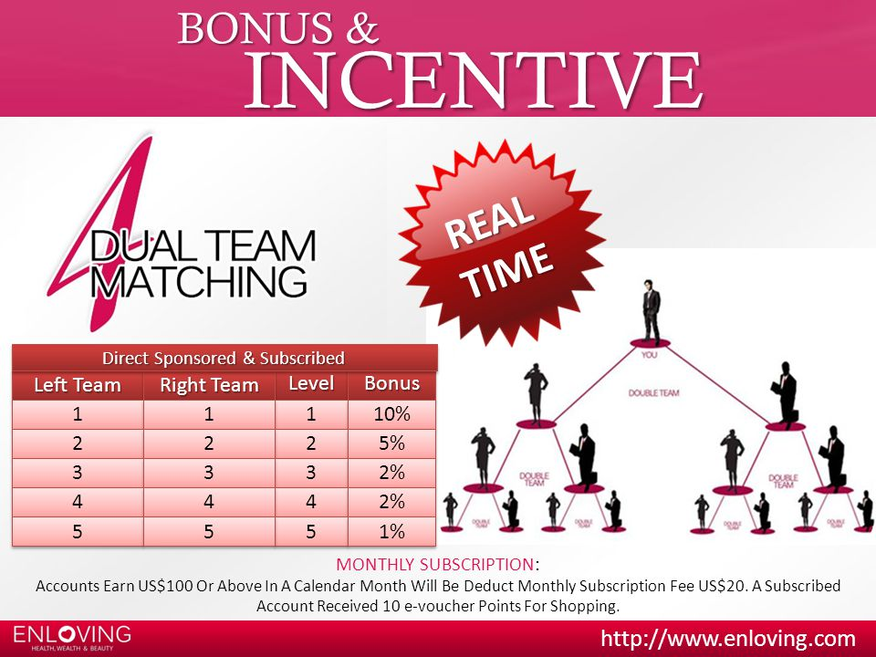 http://www.enloving.com BONUS & INCENTIVE LevelLevel Left Team Right Team BonusBonus 1 1 1 1 1 1 10% 2 2 2 2 2 2 5% 3 3 3 3 3 3 2% 4 4 4 4 4 4 5 5 5 5 5 5 1% Direct Sponsored & Subscribed R E A L T I M E MONTHLY SUBSCRIPTION: Accounts Earn US$100 Or Above In A Calendar Month Will Be Deduct Monthly Subscription Fee US$20.