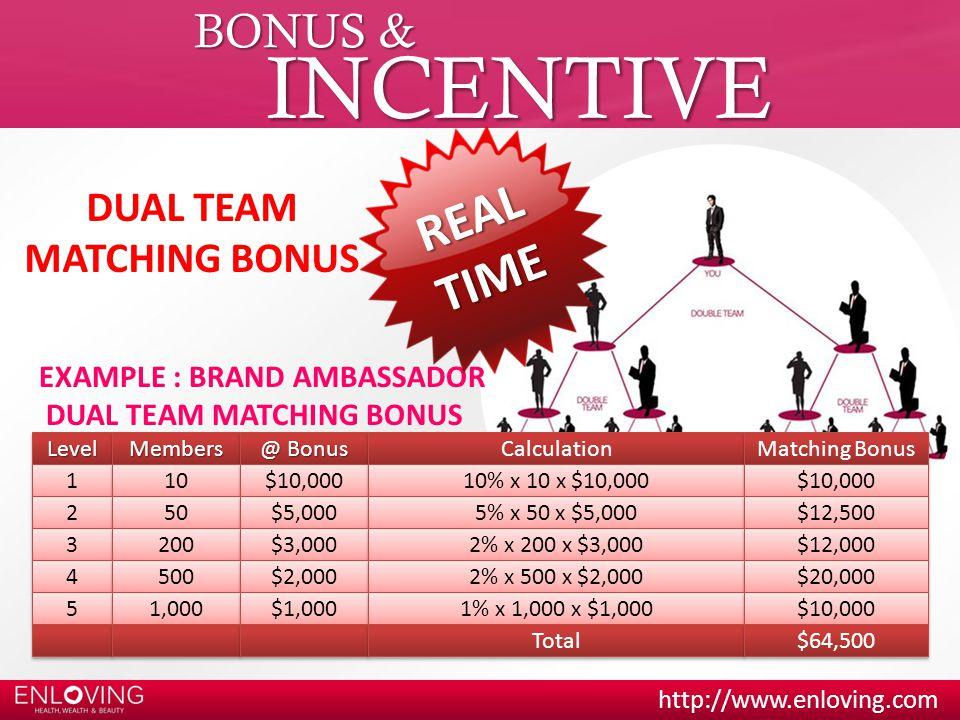 http://www.enloving.com BONUS & INCENTIVE LevelLevelMembersMembers @ Bonus 1 1 10 $10,000 EXAMPLE : BRAND AMBASSADOR DUAL TEAM MATCHING BONUS Calculat