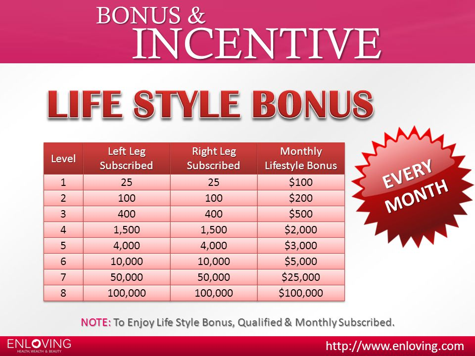 BONUS & INCENTIVE LevelLevel Left Leg Subscribed Subscribed Right Leg Subscribed SubscribedMonthly Lifestyle Bonus Monthly 1 1 25 $100 2 2 100 $200 3 3 400 $500 4 4 1,500 $2,000 5 5 4,000 $3,000 6 6 10,000 $5,000 7 7 50,000 $25,000 8 8 100,000 $100,000 NOTE: To Enjoy Life Style Bonus, Qualified & Monthly Subscribed.