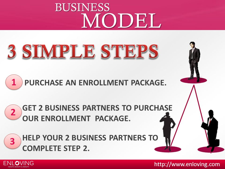 http://www.enloving.com BUSINESS MODEL 1 1 PURCHASE AN ENROLLMENT PACKAGE.