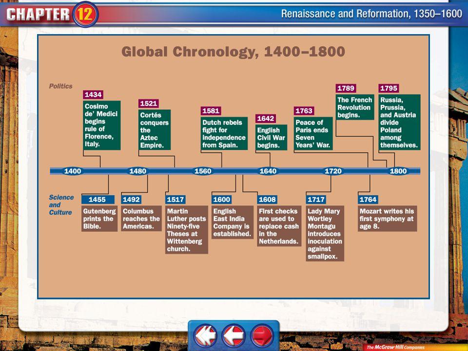 Unit Timeline Trans