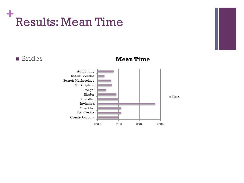 + Results: Mean Time Brides