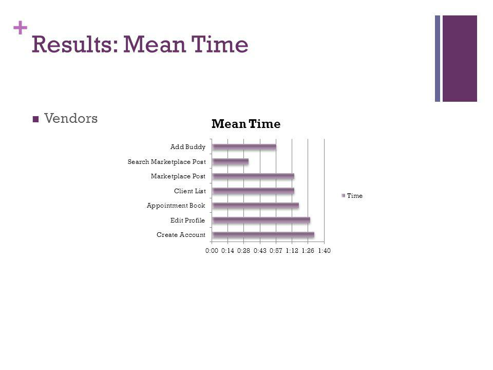 + Results: Mean Time Vendors