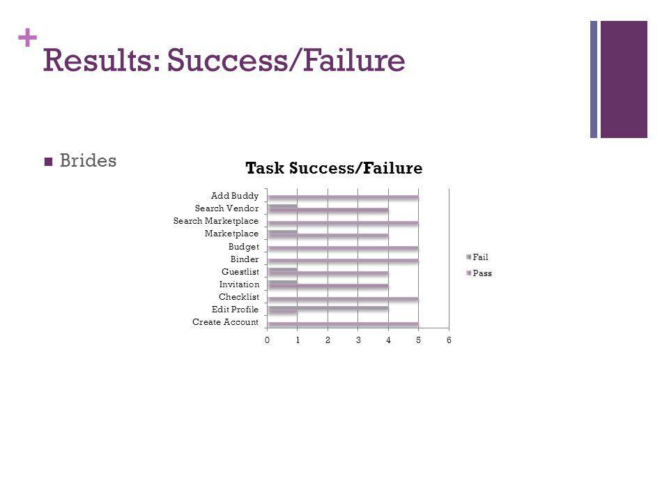 + Results: Success/Failure Brides