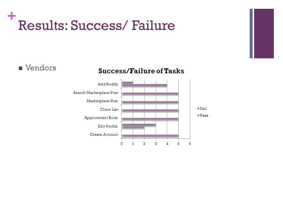 + Results: Success/ Failure Vendors