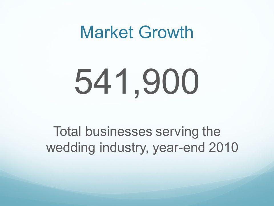 Market Growth 541,900 Total businesses serving the wedding industry, year-end 2010