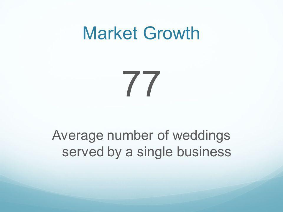 Market Growth 77 Average number of weddings served by a single business