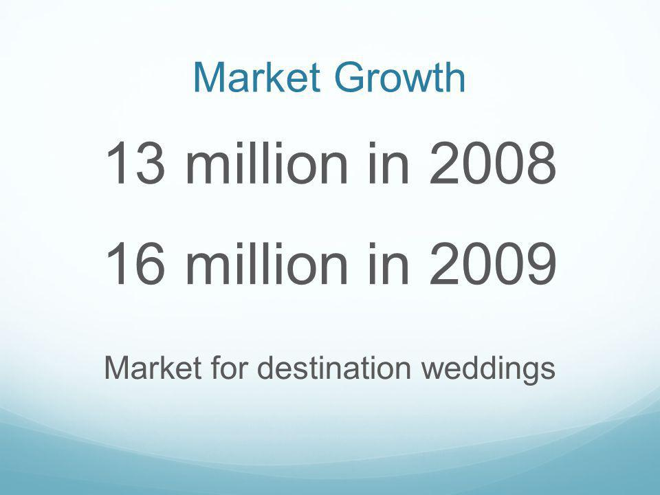 Market Growth 13 million in 2008 Market for destination weddings 16 million in 2009