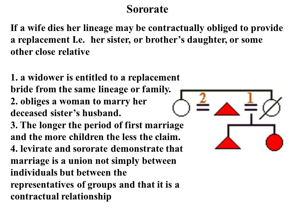 1. a widower is entitled to a replacement bride from the same lineage or family. 2. obliges a woman to marry her deceased sisters husband. 3. The long