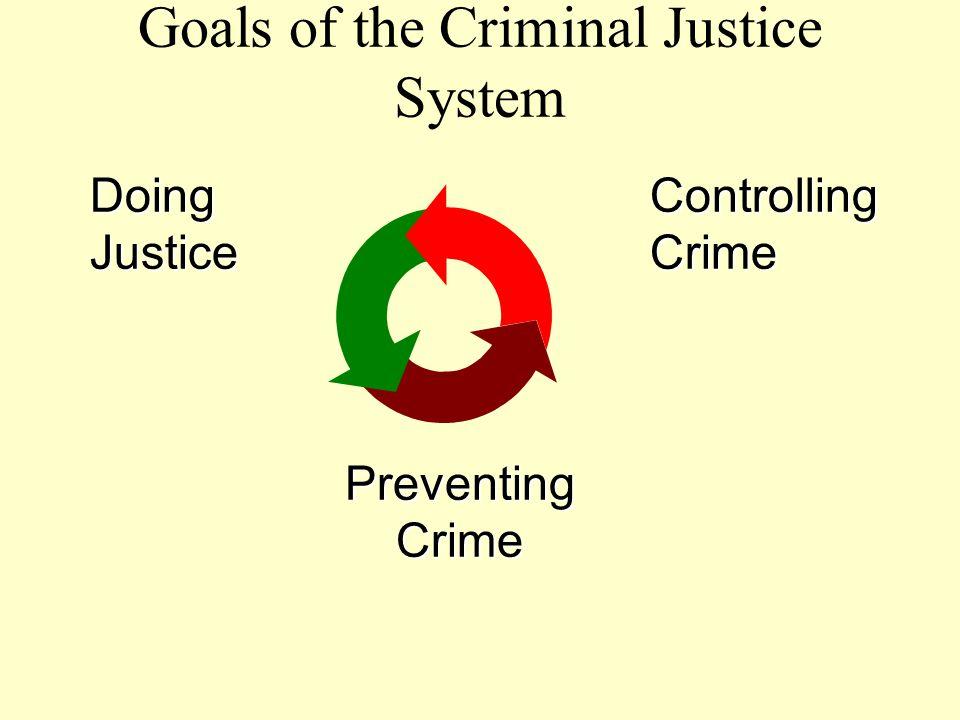 DoingJusticeControllingCrime PreventingCrime Goals of the Criminal Justice System