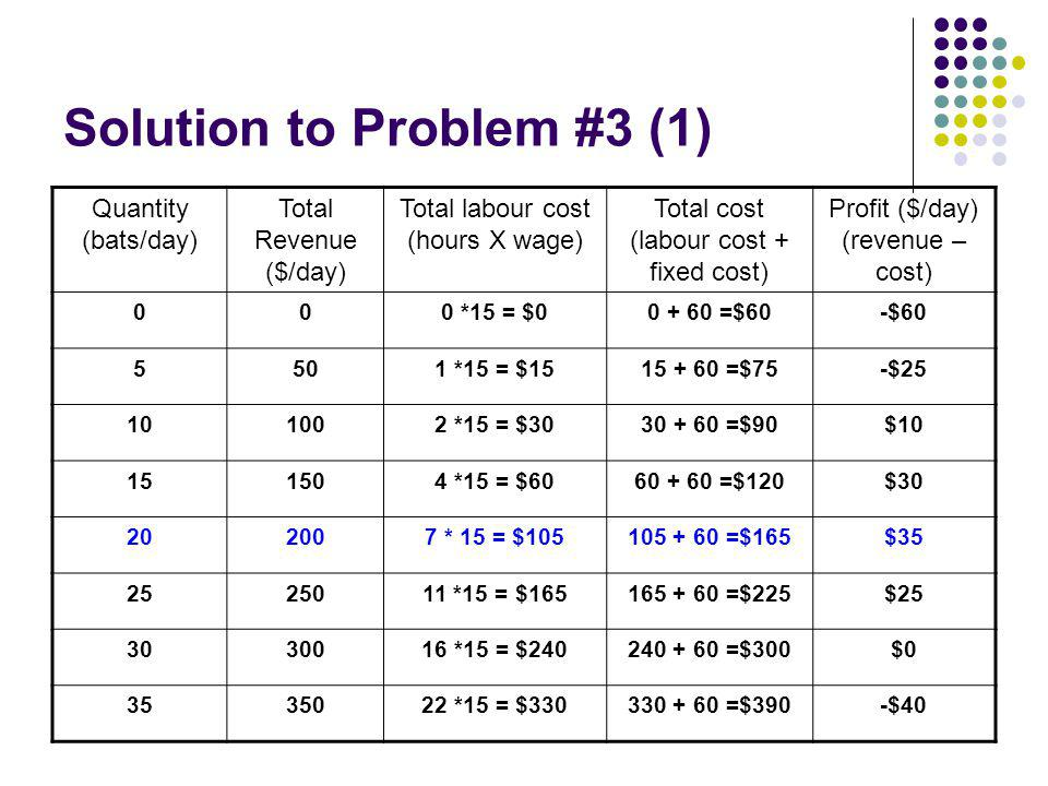 Solution to Problem #3 (1) Quantity (bats/day) Total Revenue ($/day) Total labour cost (hours X wage) Total cost (labour cost + fixed cost) Profit ($/day) (revenue – cost) 000 *15 = $00 + 60 =$60-$60 5501 *15 = $1515 + 60 =$75-$25 101002 *15 = $3030 + 60 =$90$10 151504 *15 = $6060 + 60 =$120$30 202007 * 15 = $105105 + 60 =$165$35 2525011 *15 = $165165 + 60 =$225$25 3030016 *15 = $240240 + 60 =$300$0 3535022 *15 = $330330 + 60 =$390-$40