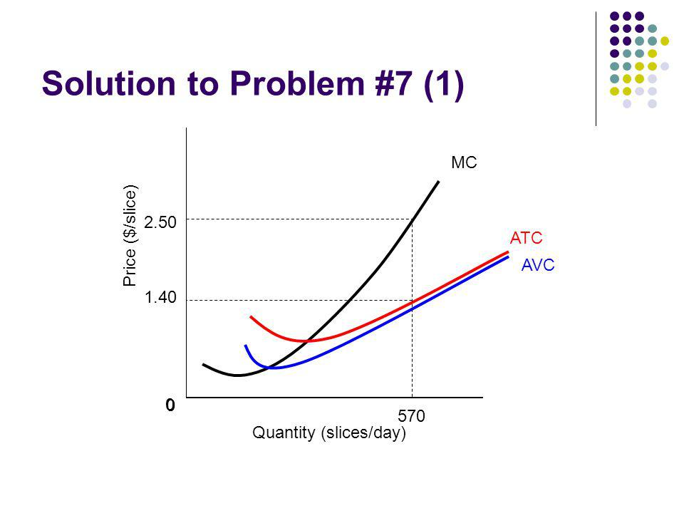 Solution to Problem #7 (1) 0 Quantity (slices/day) Price ($/slice) 0 0 ATC AVC MC 570 1.40 2.50