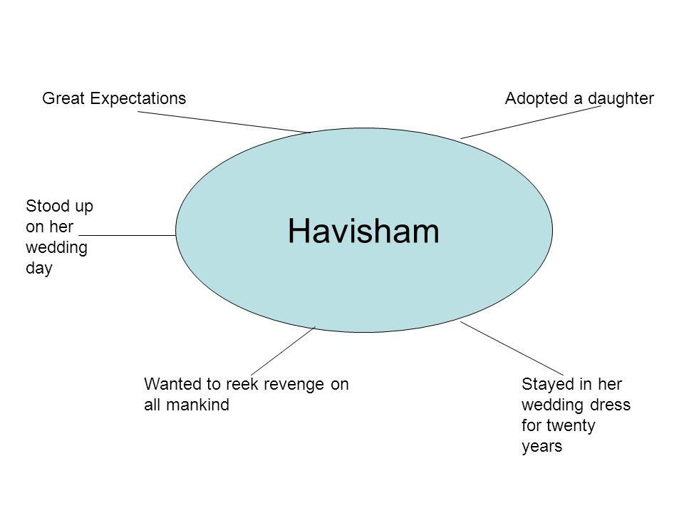 Havisham Great ExpectationsAdopted a daughter Wanted to reek revenge on all mankind Stood up on her wedding day Stayed in her wedding dress for twenty years