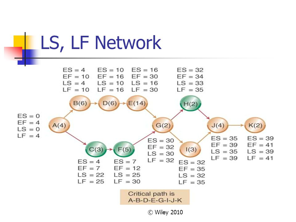 © Wiley 2010 LS, LF Network