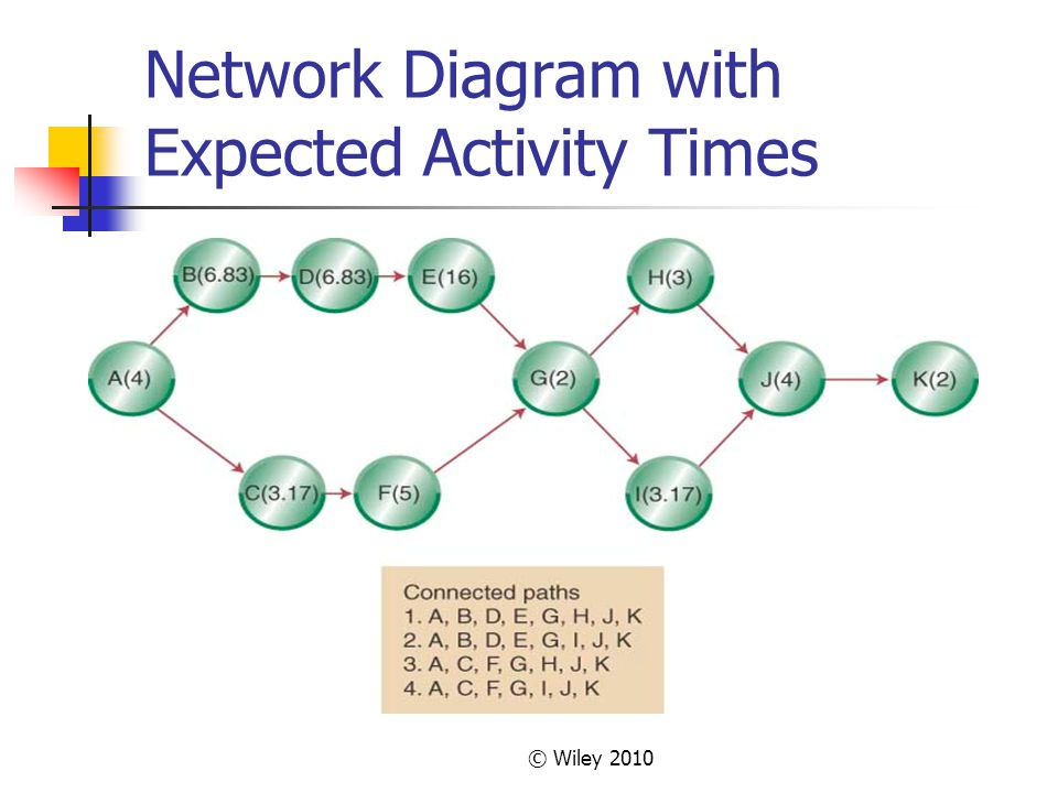 © Wiley 2010 Network Diagram with Expected Activity Times
