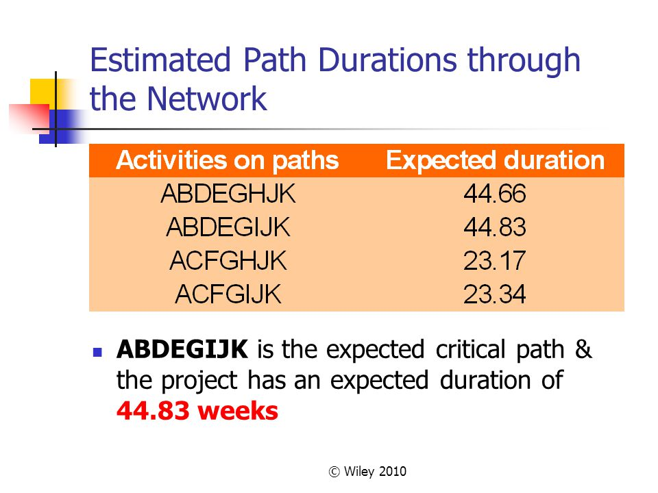 © Wiley 2010 Estimated Path Durations through the Network ABDEGIJK is the expected critical path & the project has an expected duration of 44.83 weeks