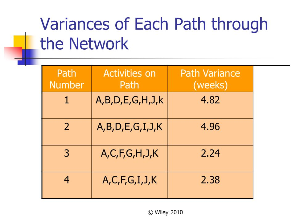 © Wiley 2010 Variances of Each Path through the Network Path Number Activities on Path Path Variance (weeks) 1A,B,D,E,G,H,J,k4.82 2A,B,D,E,G,I,J,K4.96 3A,C,F,G,H,J,K2.24 4A,C,F,G,I,J,K2.38