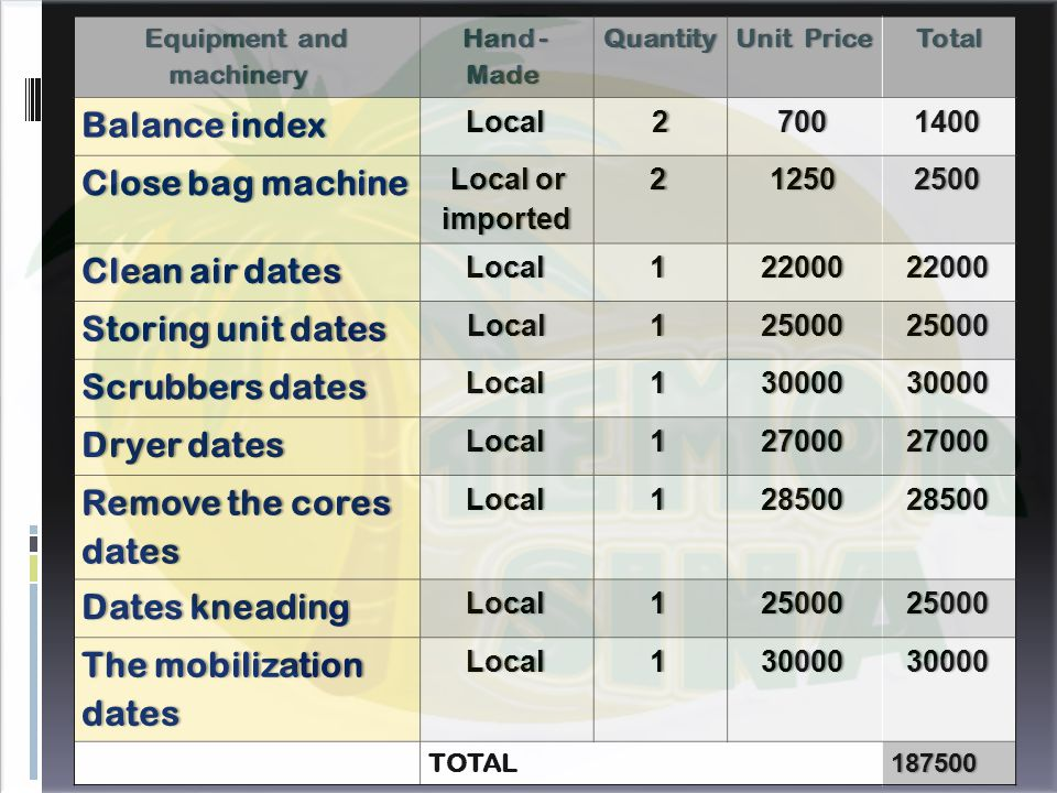 TotalUnit PriceUnit PriceQuantity Hand - Made Equipment and machinery 14007002Local Balance indexBalance index 250012502 Local or imported Close bag machineClose bag machine 22000220001Local Clean air datesClean air dates 25000250001Local Storing unit datesStoring unit dates 30000300001Local Scrubbers datesScrubbers dates 27000270001Local Dryer datesDryer dates 28500285001Local Remove the cores dates 25000250001Local Dates kneadingDates kneading 30000300001Local The mobilization dates 187500 TOTAL