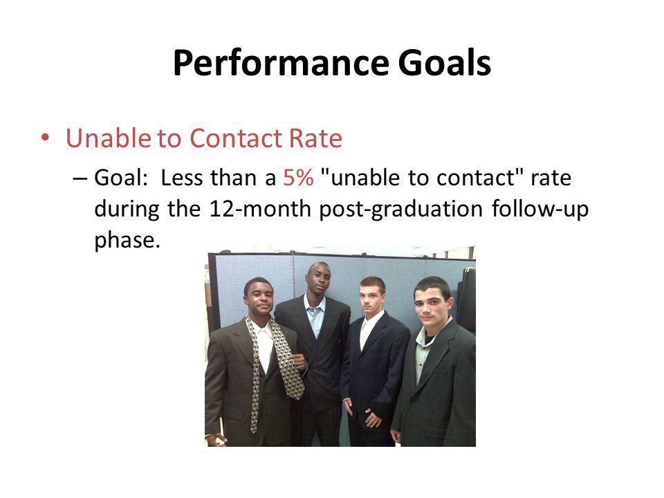 Performance Goals Unable to Contact Rate – Goal: Less than a 5%