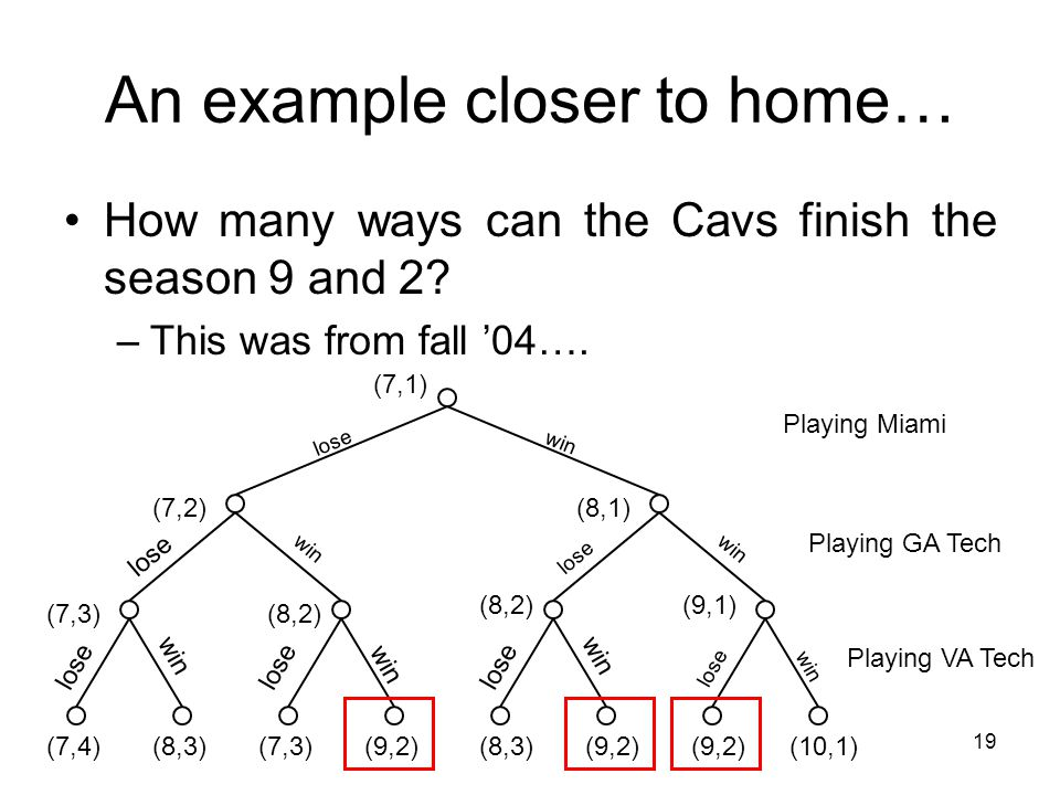 19 An example closer to home… win lose win lose win lose How many ways can the Cavs finish the season 9 and 2.
