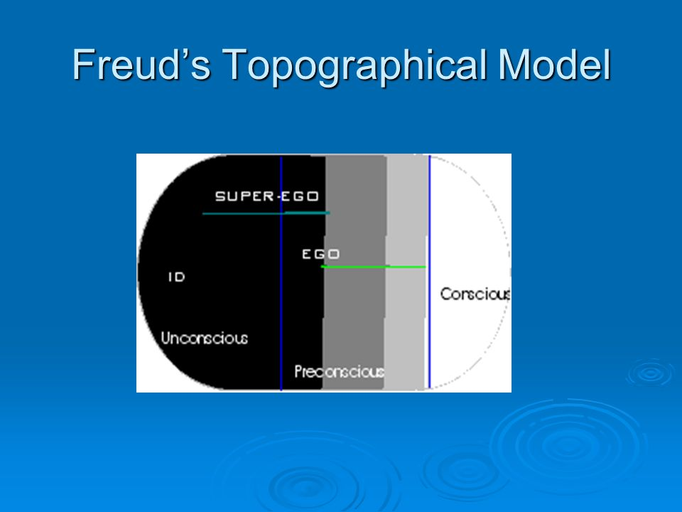 Freuds Topographical Model