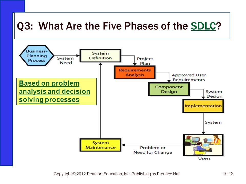 Q3: What Are the Five Phases of the SDLC?SDLC 10-12 Copyright © 2012 Pearson Education, Inc. Publishing as Prentice Hall Based on problem analysis and
