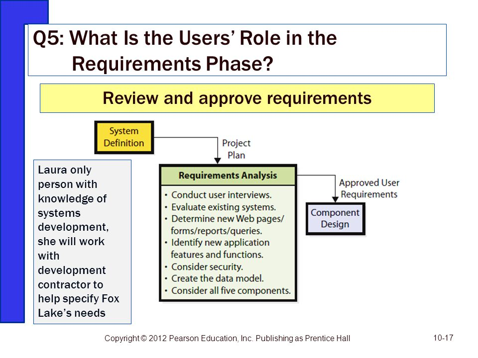 Review and approve requirements Q5: What Is the Users Role in the Requirements Phase? 10-17 Copyright © 2012 Pearson Education, Inc. Publishing as Pre