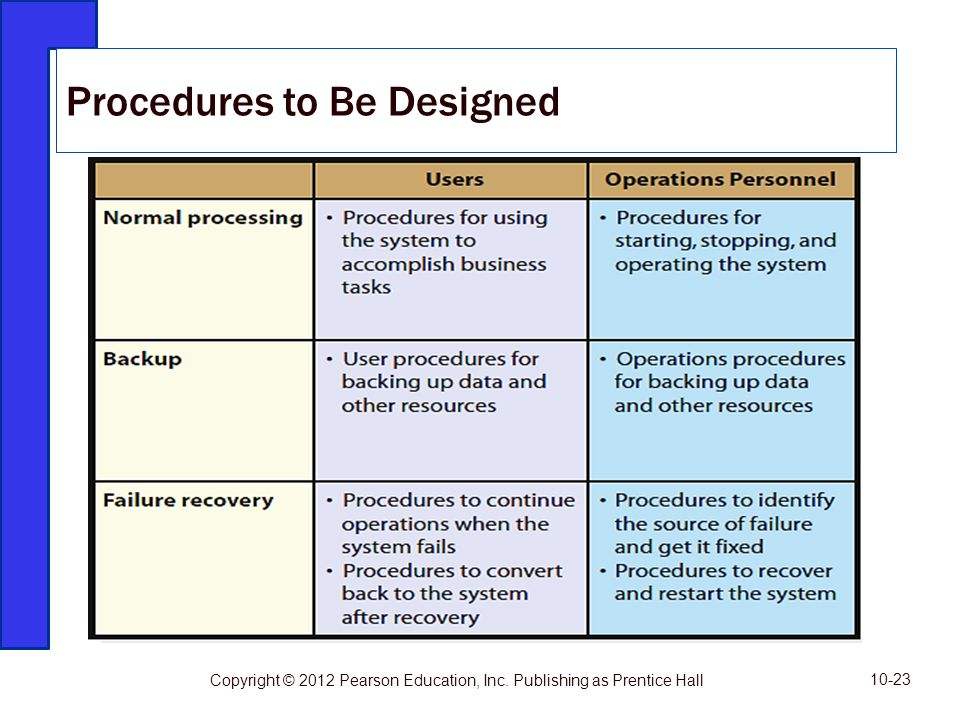 Figure 10-7 Procedures to Be Designed 10-23 Copyright © 2012 Pearson Education, Inc. Publishing as Prentice Hall