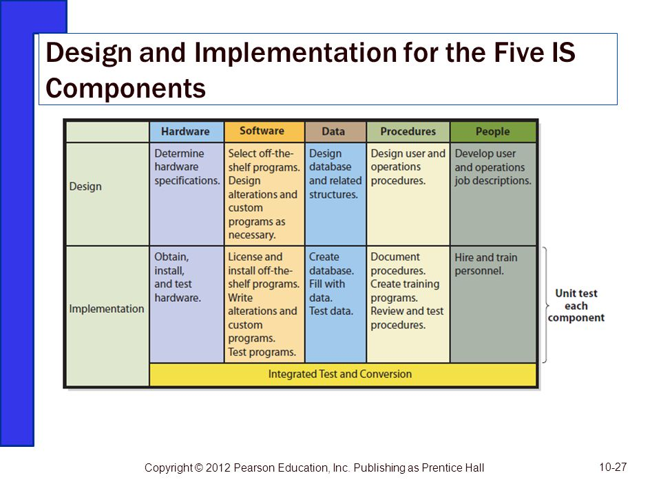 Design and Implementation for the Five IS Components 10-27 Copyright © 2012 Pearson Education, Inc. Publishing as Prentice Hall