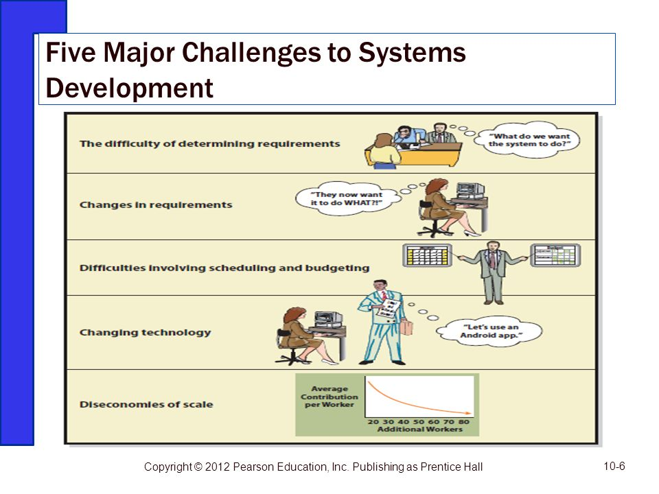 Five Major Challenges to Systems Development 10-6 Copyright © 2012 Pearson Education, Inc. Publishing as Prentice Hall