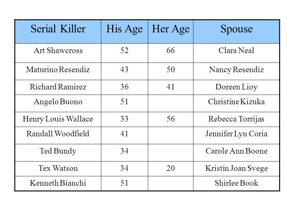 Serial KillerHis AgeHer AgeSpouse Art Shawcross5266Clara Neal Maturino Resendiz4350Nancy Resendiz Richard Ramirez3641Doreen Lioy Angelo Buono51Christine Kizuka Henry Louis Wallace3356Rebecca Torrijas Randall Woodfield41Jennifer Lyn Coria Ted Bundy34Carole Ann Boone Tex Watson3420Kristin Joan Svege Kenneth Bianchi51Shirlee Book