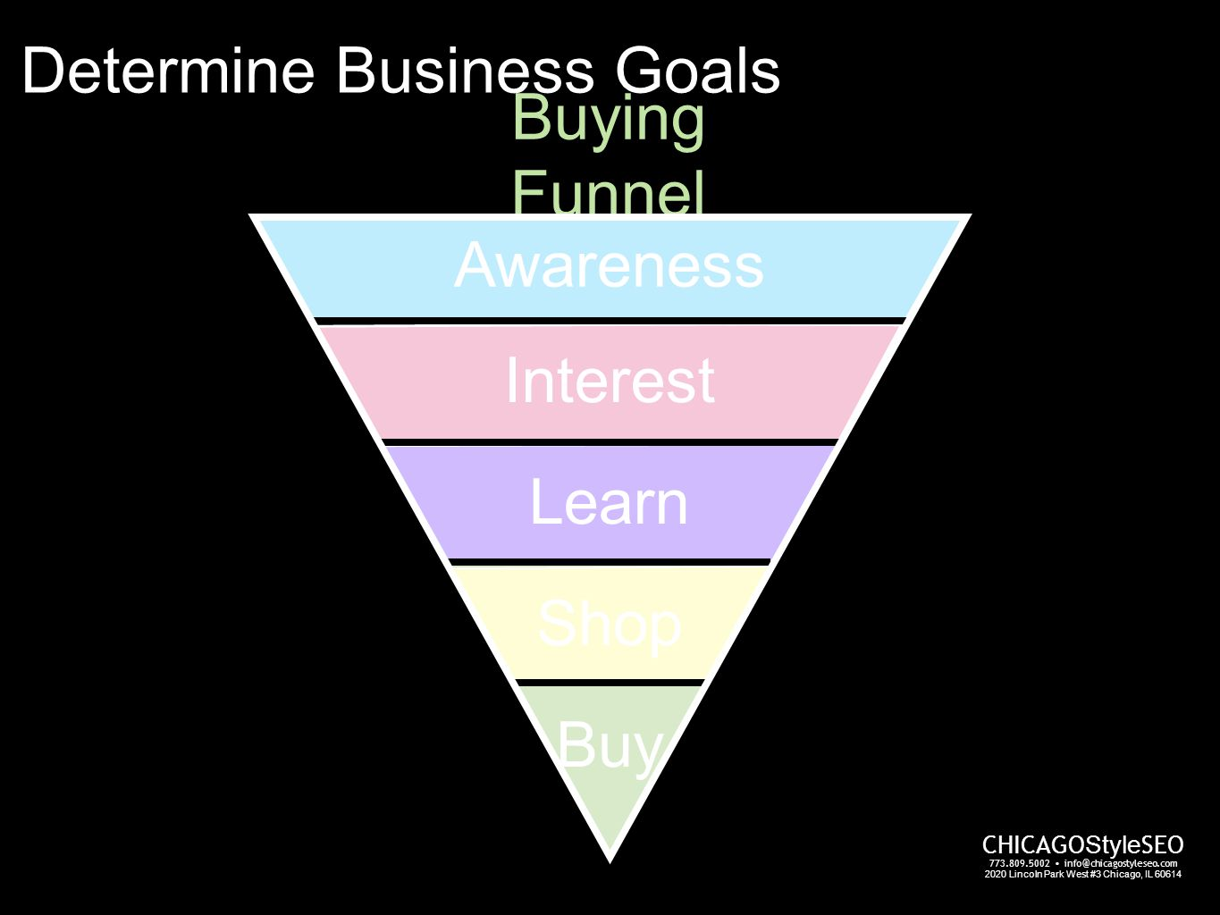 CHICAGO Style SEO 773.809.5002 info@chicagostyleseo.com 2020 Lincoln Park West #3 Chicago, IL 60614 Buying Funnel Awareness Interest Learn Shop Buy Determine Business Goals