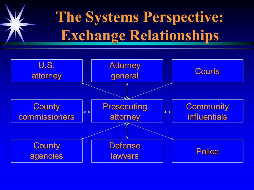 The Systems Perspective: Exchange Relationships U.S.attorney Countycommissioners Countyagencies Attorneygeneral Prosecutingattorney Defenselawyers Cou