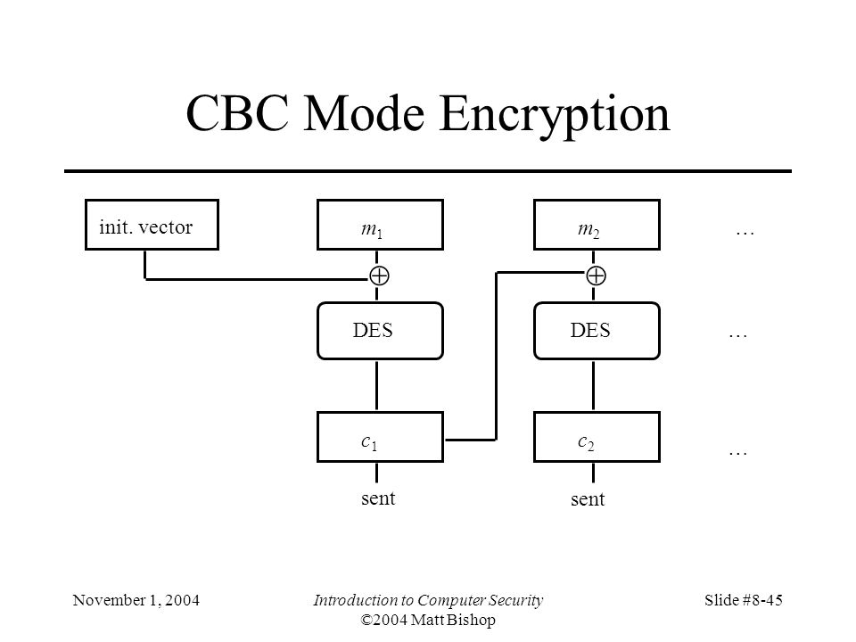 November 1, 2004Introduction to Computer Security ©2004 Matt Bishop Slide #8-45 CBC Mode Encryption init.