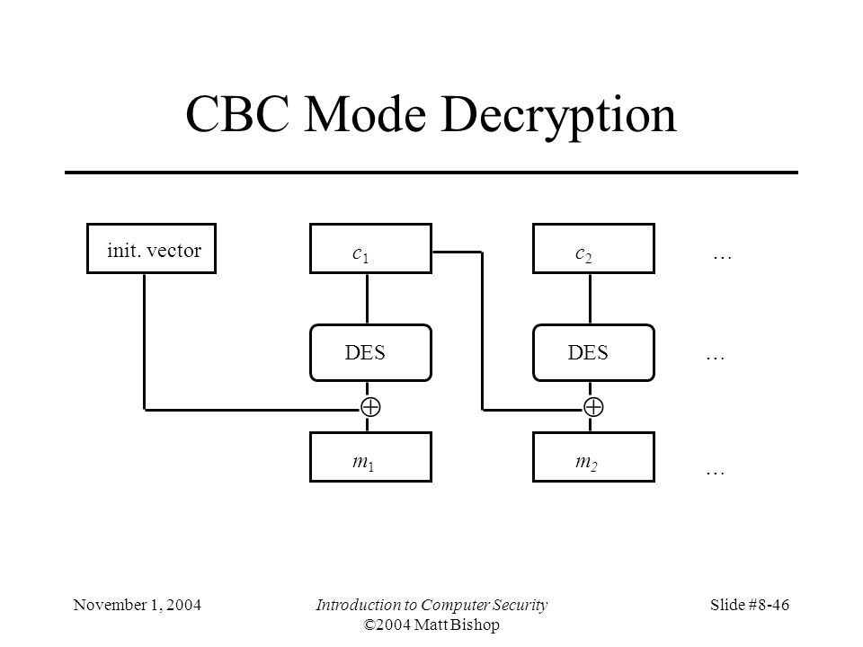 November 1, 2004Introduction to Computer Security ©2004 Matt Bishop Slide #8-46 CBC Mode Decryption init.