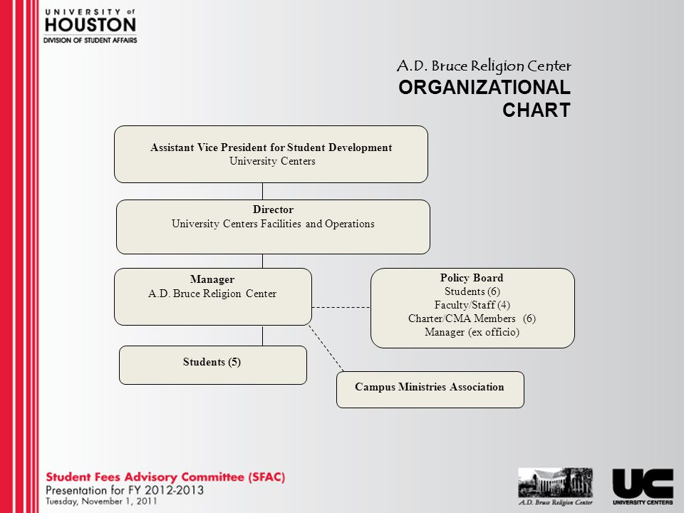 A.D. Bruce Religion Center ORGANIZATIONAL CHART Assistant Vice President for Student Development University Centers Director University Centers Facili