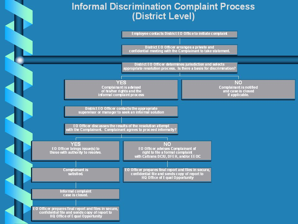 INTERNAL COMPLAINT PROCESS (Informal) b Employee or applicant may utilize the informal process by contacting: –HQ Office of Equal Opportunity –Distric