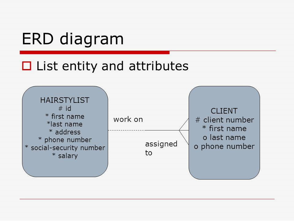 ERD diagram List entity and attributes HAIRSTYLIST # id * first name *last name * address * phone number * social-security number * salary CLIENT # cl