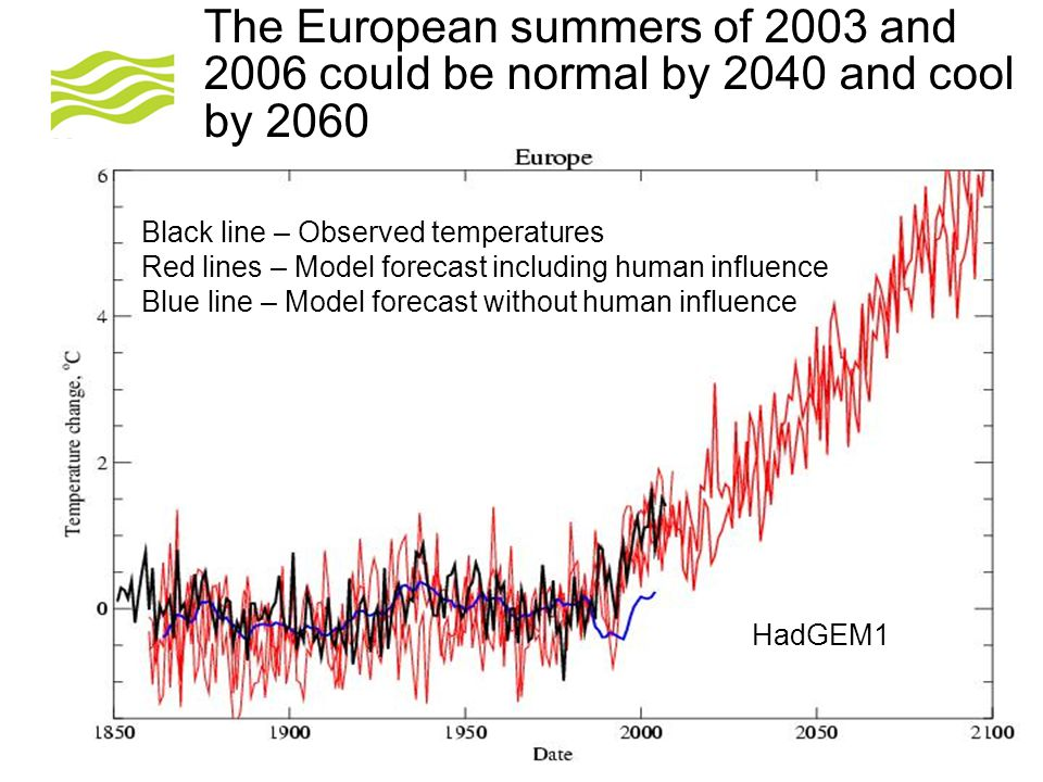 The European summers of 2003 and 2006 could be normal by 2040 and cool by 2060 Source Gareth Jones, Hadley Centre Black line – Observed temperatures Red lines – Model forecast including human influence Blue line – Model forecast without human influence HadGEM1