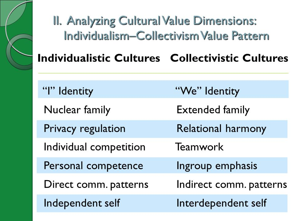 II. Analyzing Cultural Value Dimensions: Individualism–Collectivism Value Pattern II. Analyzing Cultural Value Dimensions: Individualism–Collectivism