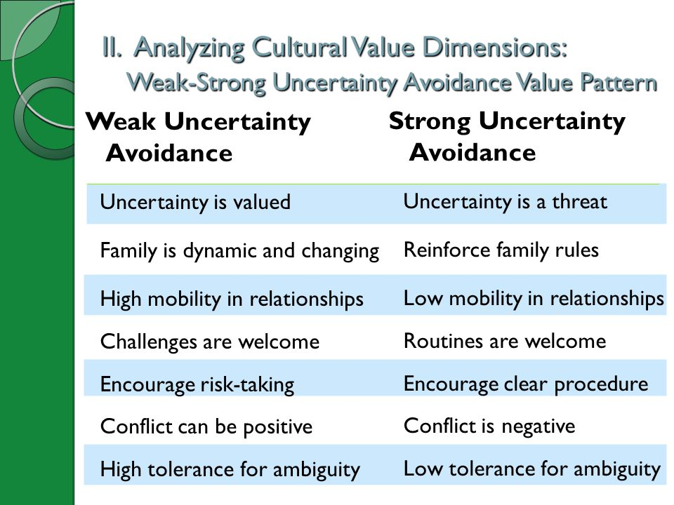 II. Analyzing Cultural Value Dimensions: Weak-Strong Uncertainty Avoidance Value Pattern II. Analyzing Cultural Value Dimensions: Weak-Strong Uncertai
