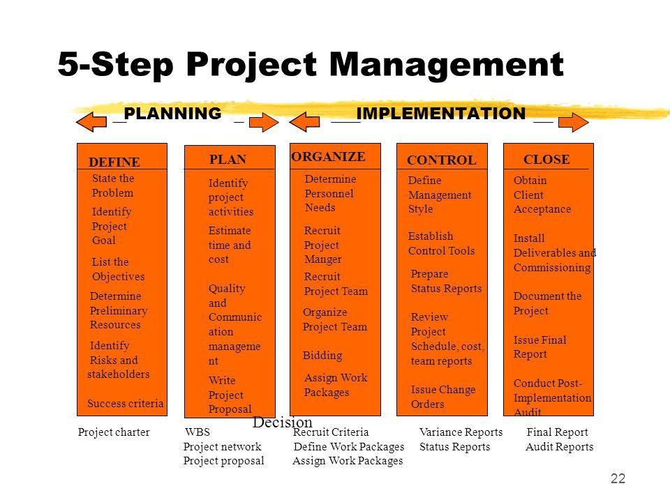 21 5-Step Project Management