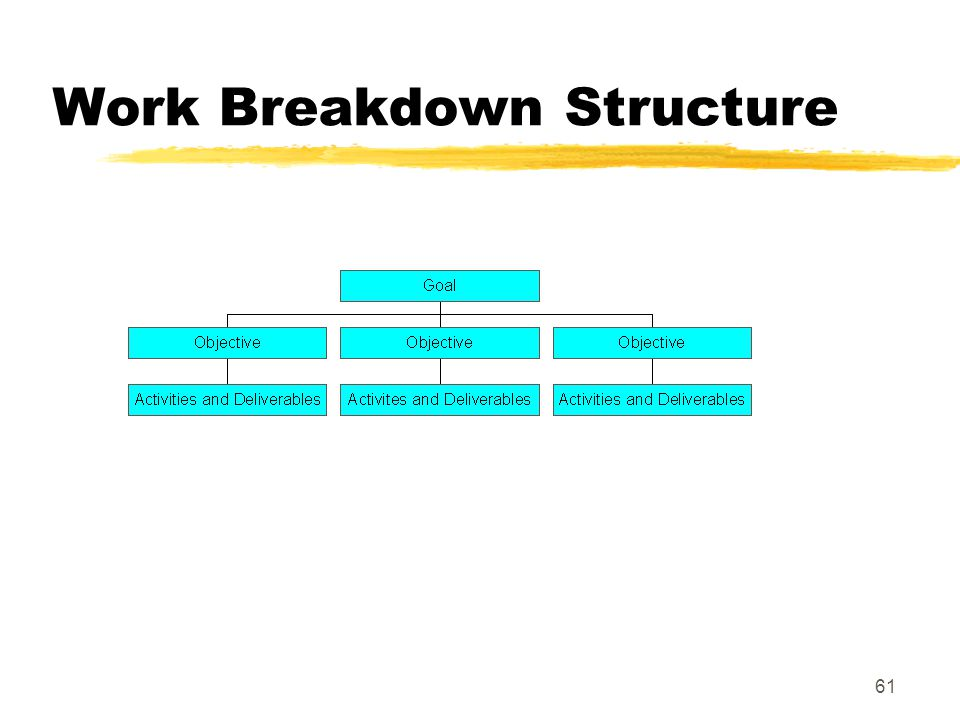 60 Work Breakdown Structure (WBS) zReduces complex projects to a series of tasks that can be planned zWBS represents the project in the form of a hier