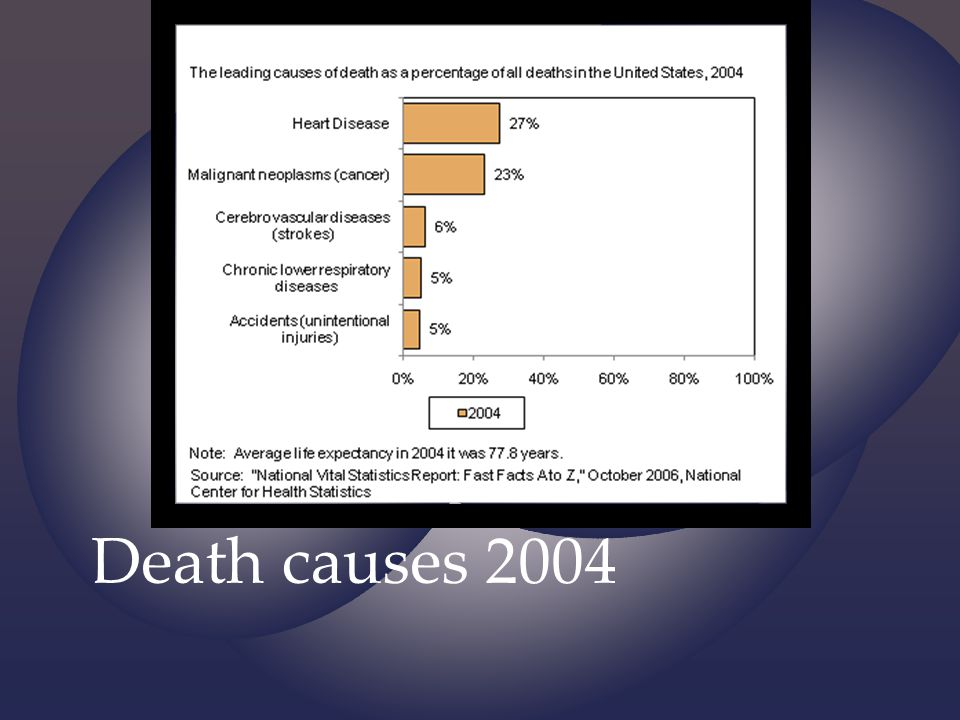 56% are lingering deaths