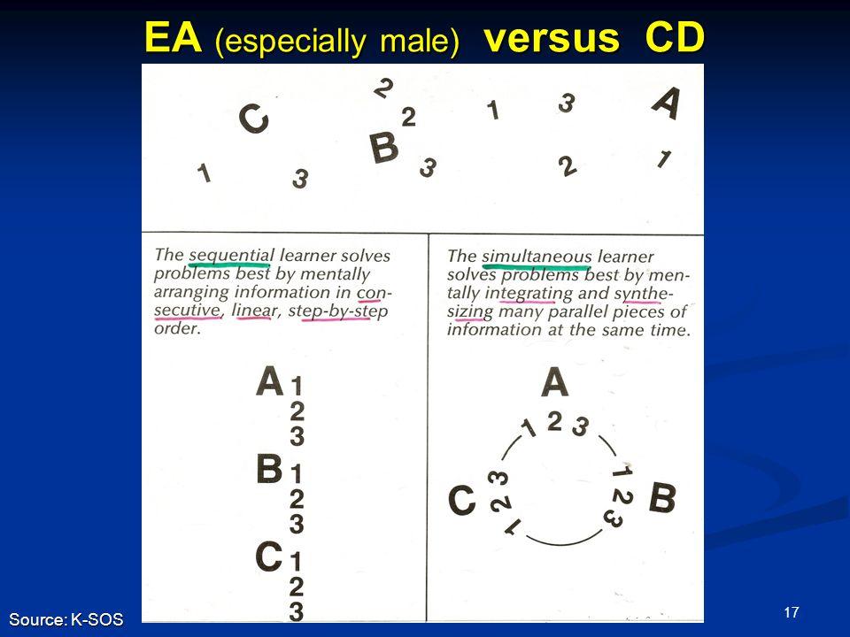 17 EA (especially male) versus CD Source: K-SOS