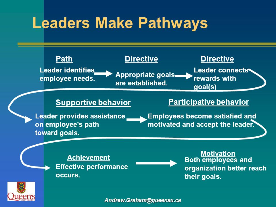 Andrew.Graham@queensu.ca Leaders Make Pathways Leader identifies employee needs. Path Appropriate goals are established. Directive Leader connects rew