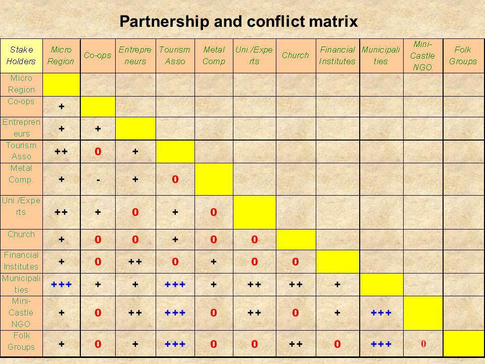 Partnership and conflict matrix