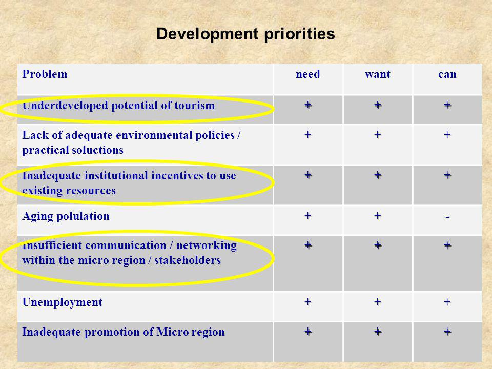 Key problem areas To increase institutional capacities and internal communication for development To promote underutilised tourism resources