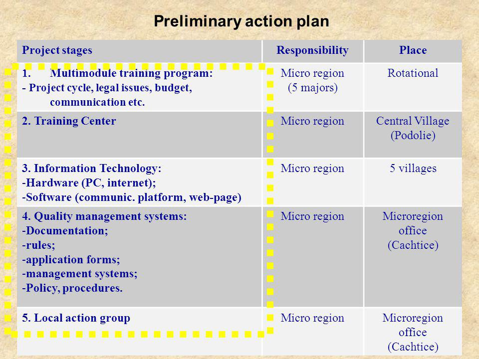 Project stagesResponsibilityPlace 1.Multimodule training program: - Project cycle, legal issues, budget, communication etc.